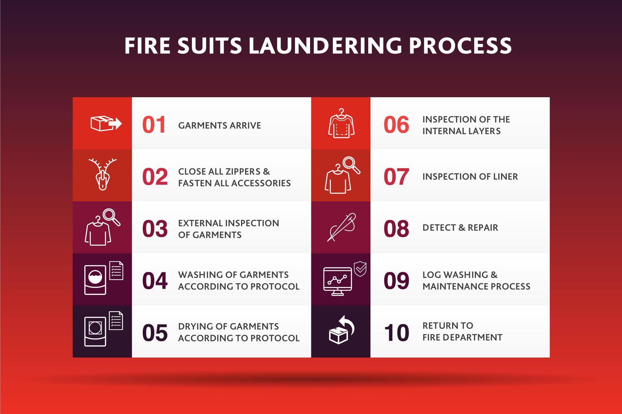 10-steps-ER-garments-washing-