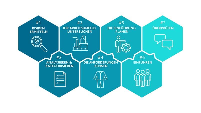 7-steps-risk-assessment-de