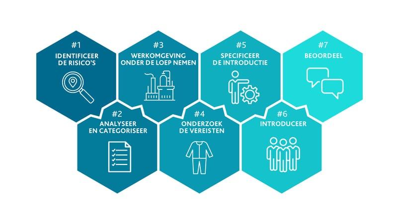 risicobeoordeling in 7 stappen