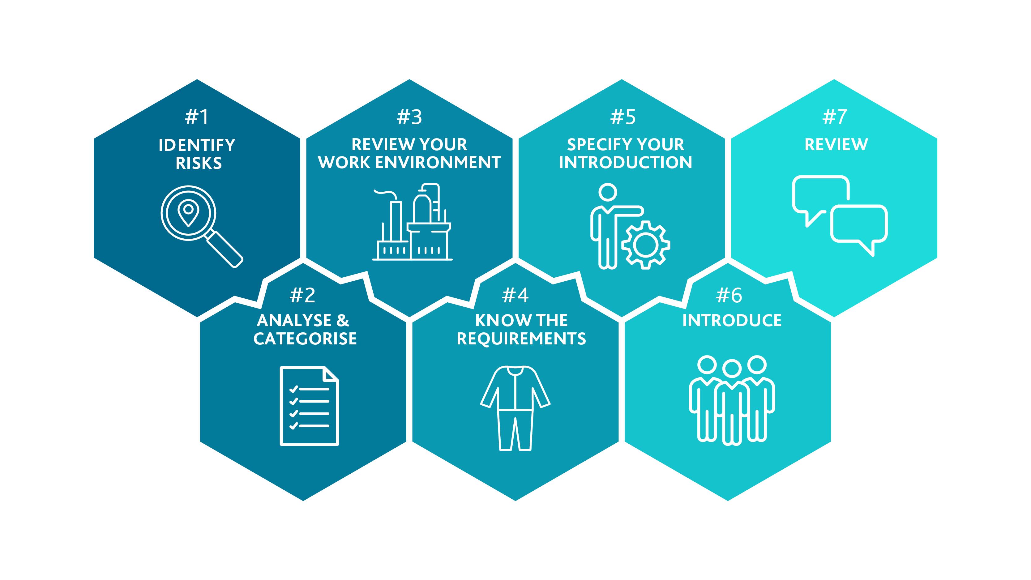 7 steps risk assessment for better safety culture