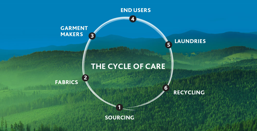 Sustainable fabrics Cycle of Care