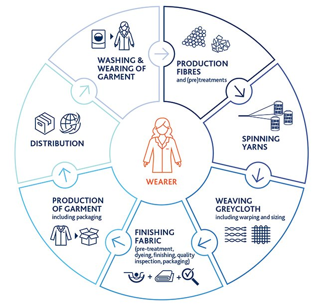 protective workwear value chain
