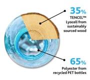 Sustainable fabrics TENCEL