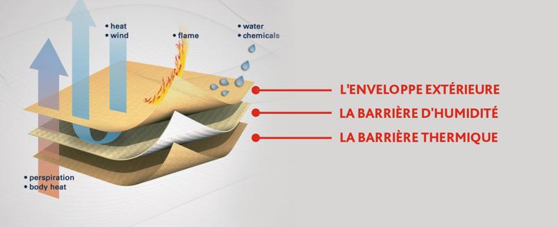 Three-layers-fr